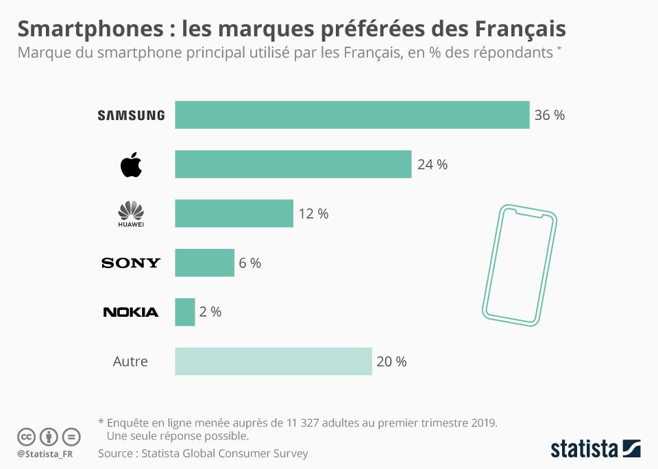 chiffres marché smartphones 2020